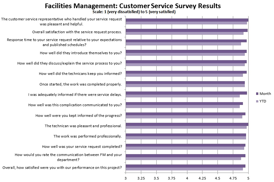 Customer Satisfaction Facilities Management  Northwestern University