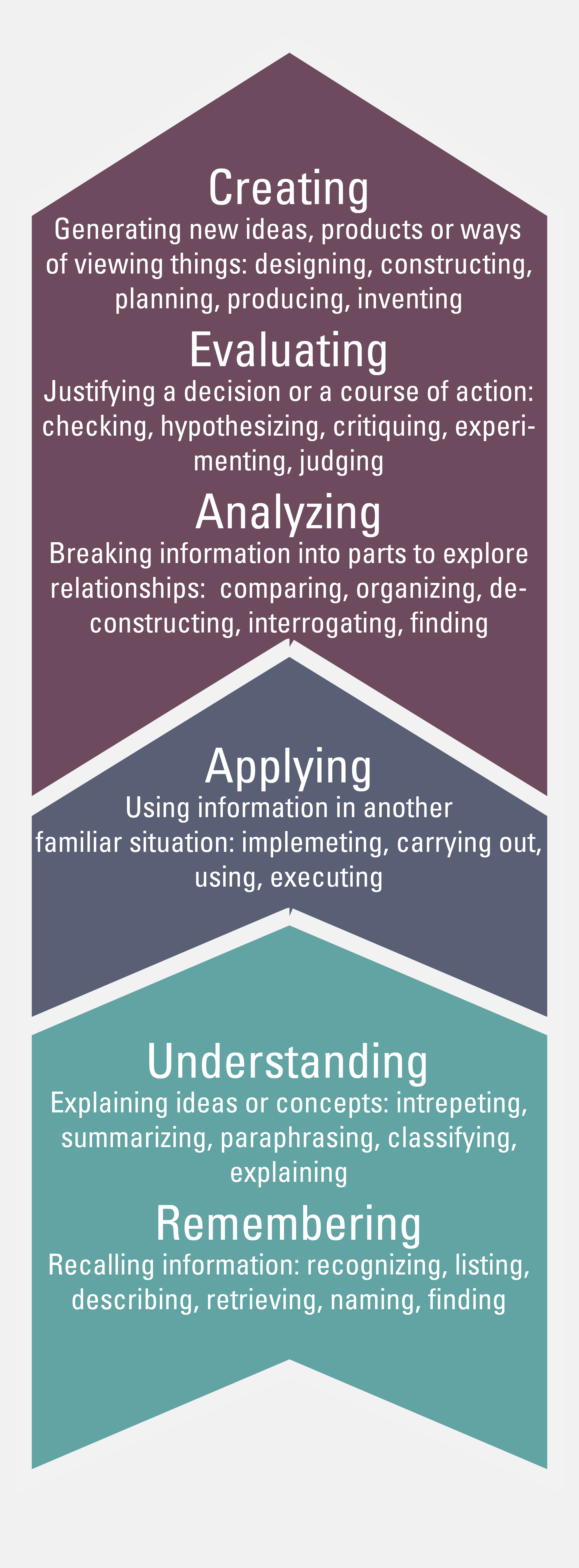 Developing Learning Objectives  Searle Center For